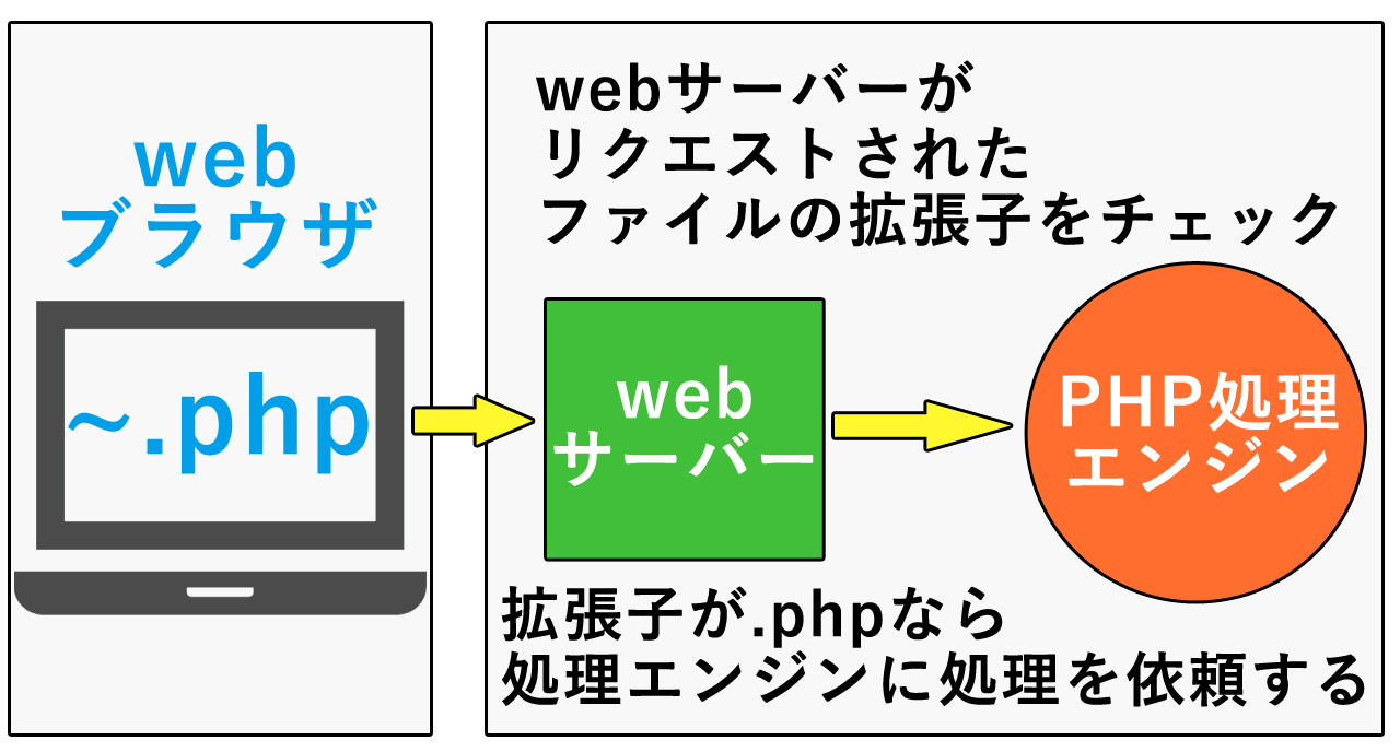 PHPの拡張子は.php